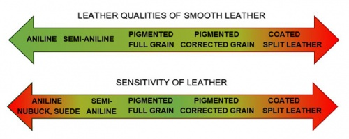 Leather-Quality-Leather-Sensitivity.jpg